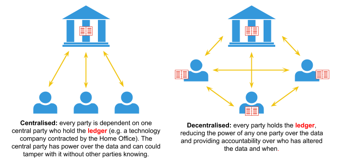 Centralised ledgers are stored by a single authority who control who can see and change the ledger. Decentralised ledgers are held by multiple people who can change the ledger if others holding the ledger agree.