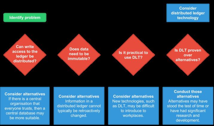 DLT decision flowchart