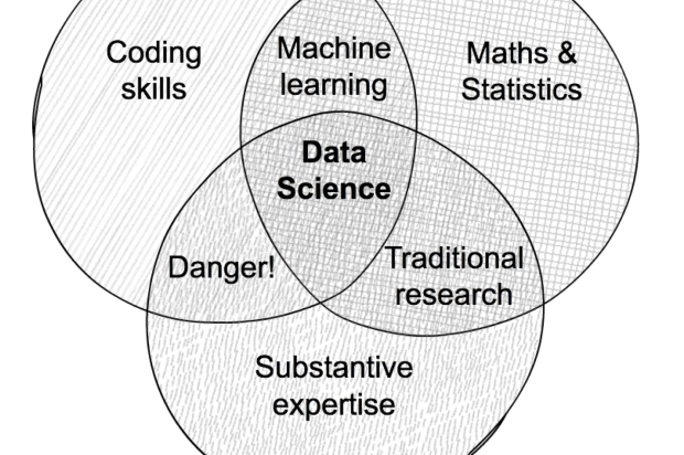 "A Venn diagram with three overlapping circles. Occupying the largest circles are: ""coding skills"", ""maths and statistics"" and ""substantive expertise"". Where ""substantive expertise"" and ""coding skills"" overlap, there is ""danger"". Where ""coding skills"" and ""maths and statistics"" overlap, there is ""machine learning"". Where ""maths and statistics"" and ""substantive expertise"" overlap, there is ""traditional research"". The danger section represents the fact that data science techniques can be used incorrectly if they are not supported by a rigorous understanding of mathematics"