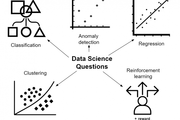 "A mind map showing the kinds of things data science is concerned with. Outwards pointing arrows point to the words, ""classification"", ""anomaly detection"", ""regression"", ""reinforcement learning"" and ""clustering"""